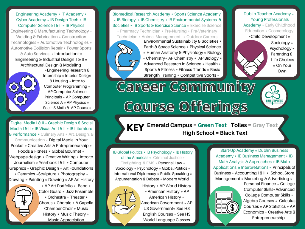 Career Community Course Offerings